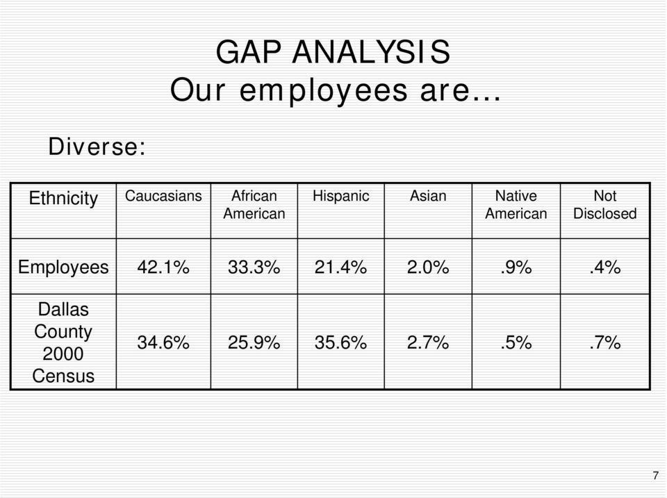 American Not Disclosed Employees 42.1% 33.3% 21.4% 2.