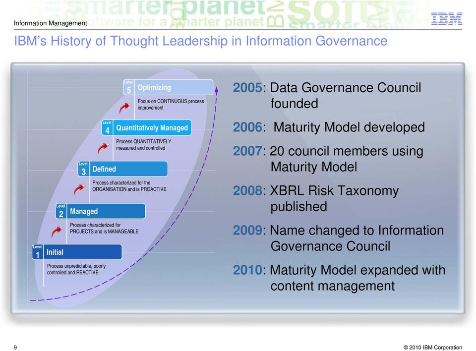 PROJECTS and is MANAGEABLE Process unpredictable, poorly controlled and REACTIVE 2005: Data Governance Council founded 2006: Maturity Model developed 2007: 20 council