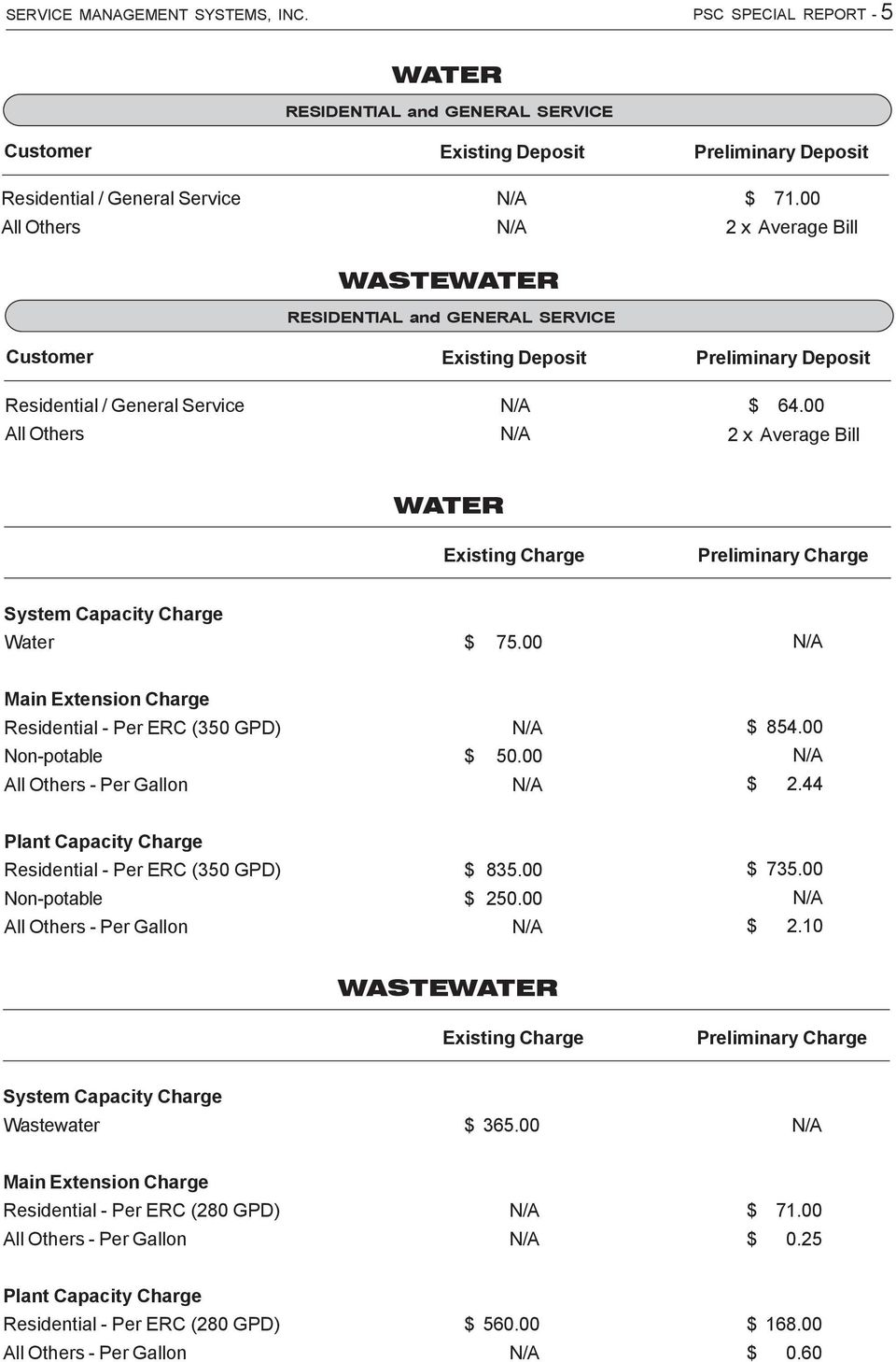 00 2 x Average Bill WATER Existing Charge Preliminary Charge System Capacity Charge Water 75.00 Main Extension Charge Residential - Per ERC (350 GPD) Non-potable 50.00 854.00 2.44 Plant Capacity Charge Residential - Per ERC (350 GPD) Non-potable 835.