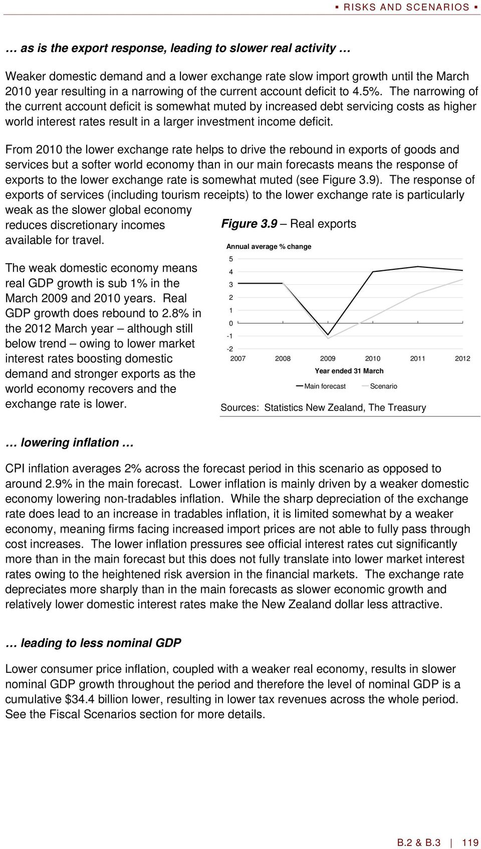 The narrowing of the current account deficit is somewhat muted by increased debt servicing costs as higher world interest rates result in a larger investment income deficit.