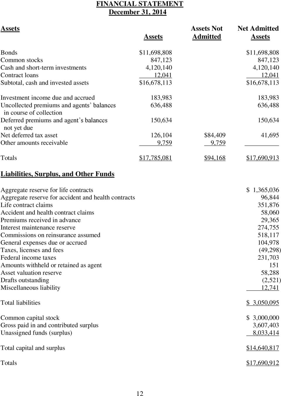 636,488 in course of collection Deferred premiums and agent s balances 150,634 150,634 not yet due Net deferred tax asset 126,104 $84,409 41,695 Other amounts receivable 9,759 9,759.