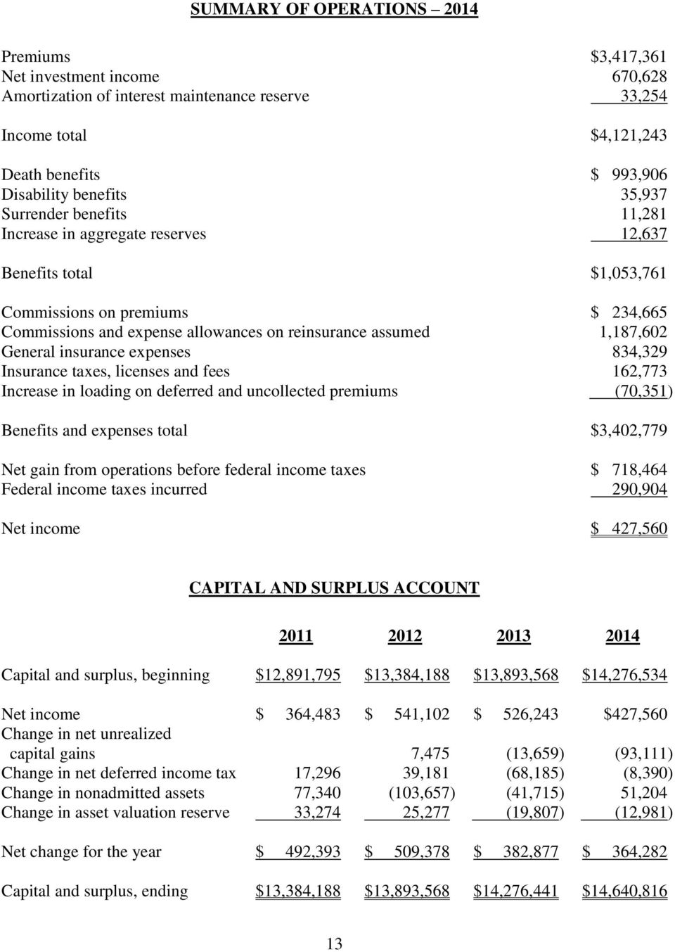 General insurance expenses 834,329 Insurance taxes, licenses and fees 162,773 Increase in loading on deferred and uncollected premiums (70,351) Benefits and expenses total $3,402,779 Net gain from