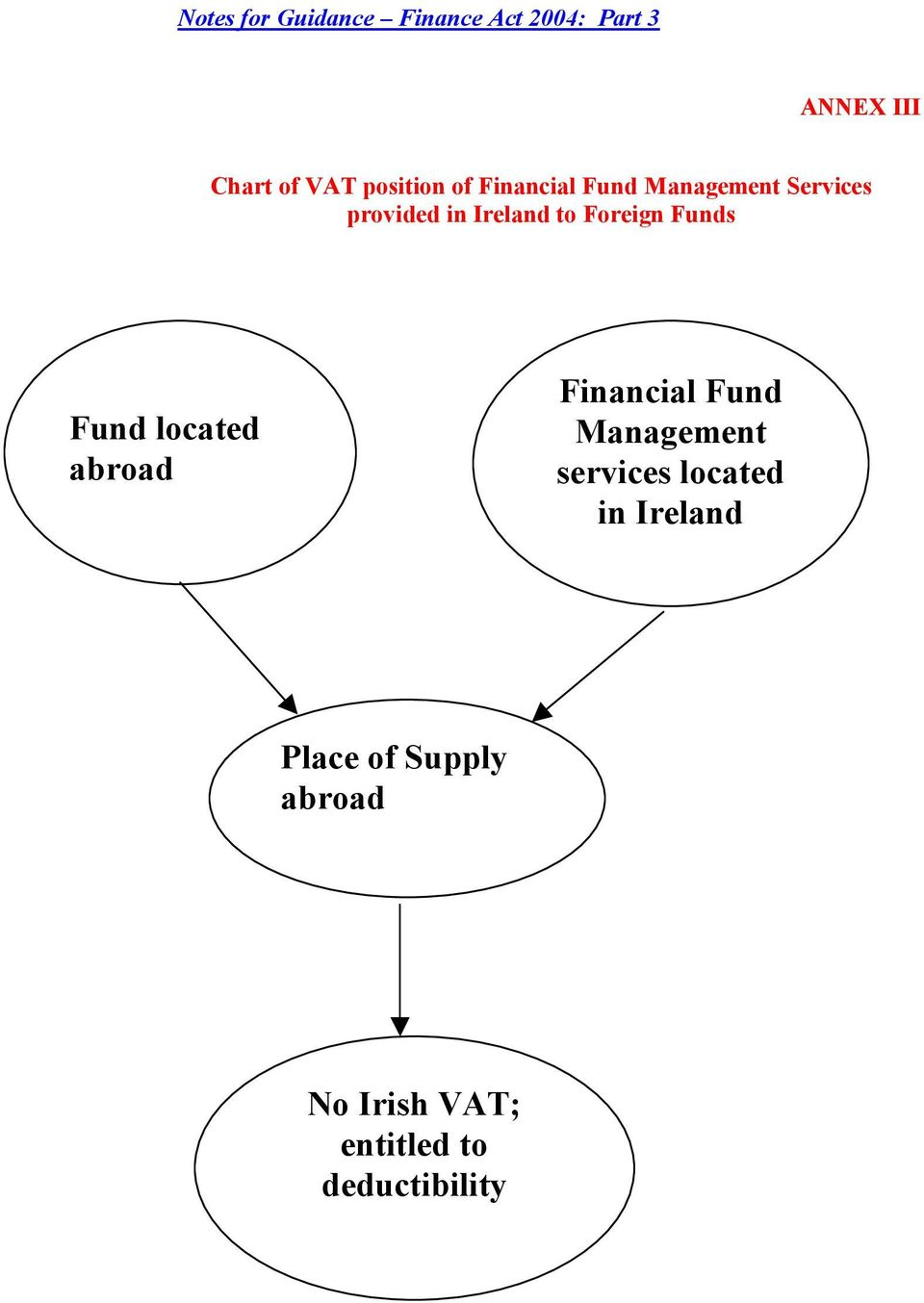 abroad Financial Fund Management services located in Ireland