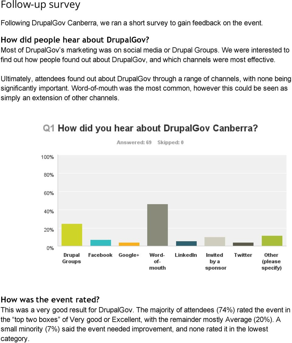 Ultimately, attendees found out about DrupalGov through a range of channels, with none being significantly important.