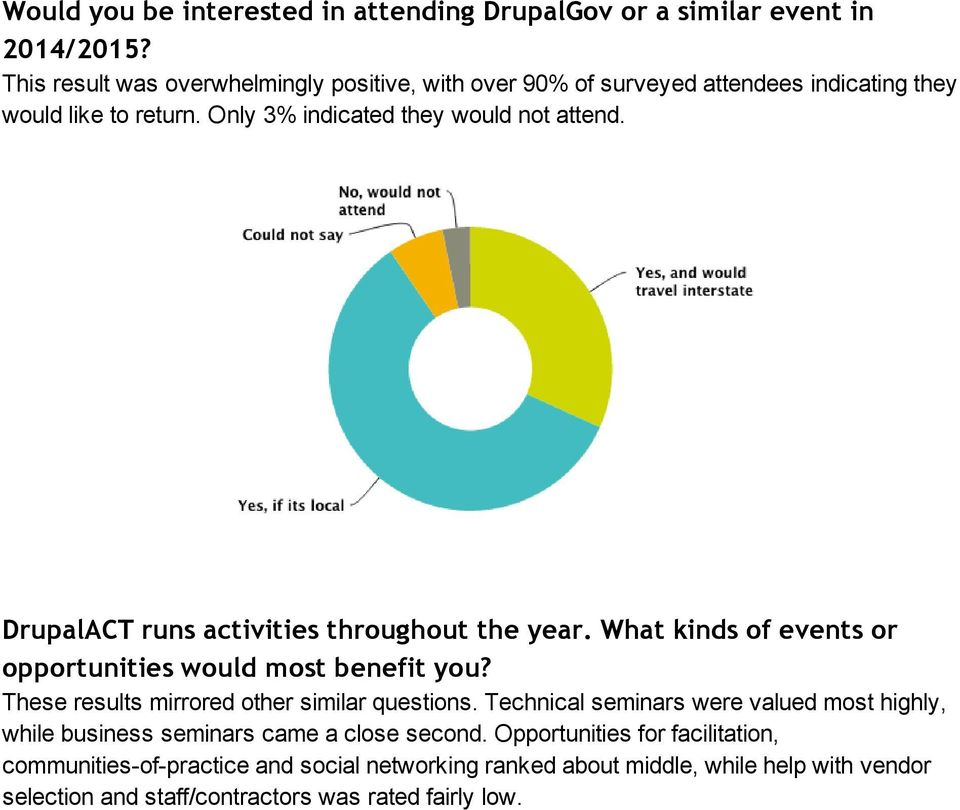 DrupalACT runs activities throughout the year. What kinds of events or opportunities would most benefit you? These results mirrored other similar questions.