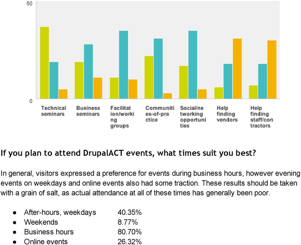 weekdays and online events also had some traction.