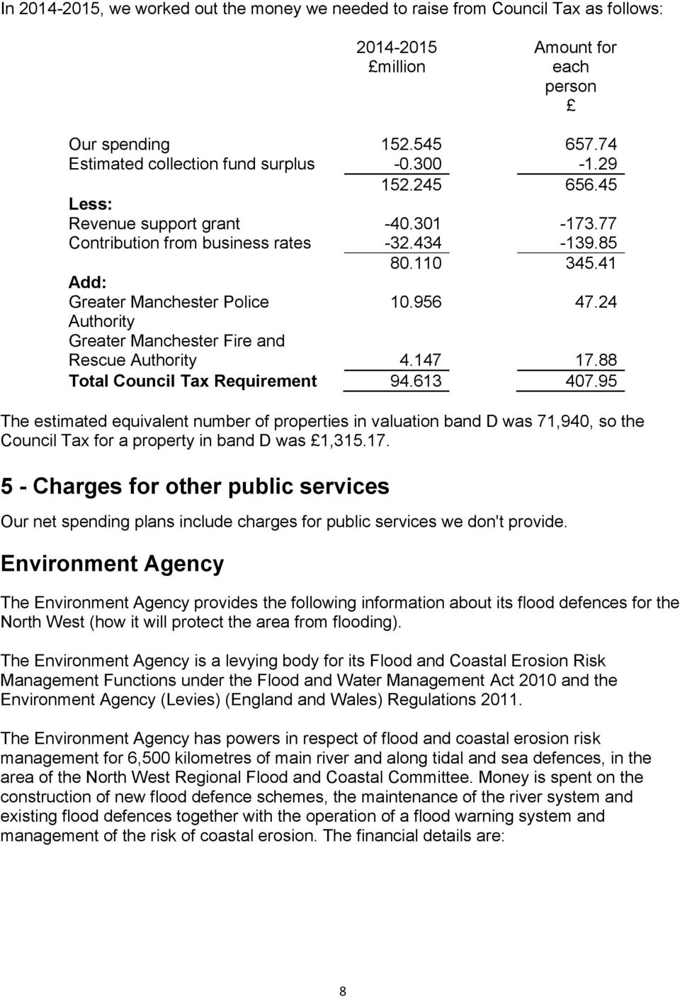 24 Authority Greater Manchester Fire and Rescue Authority 4.147 17.88 Total Council Tax Requirement 94.613 407.