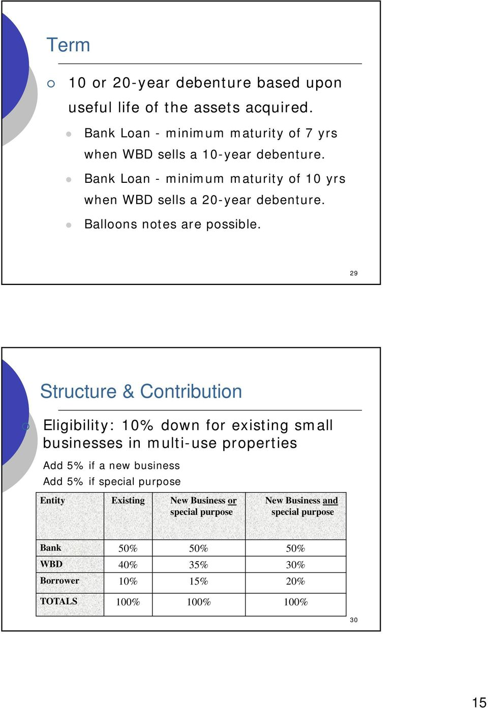 Bank Loan - minimum maturity of 10 yrs when WBD sells a 20-year debenture. Balloons notes are possible.