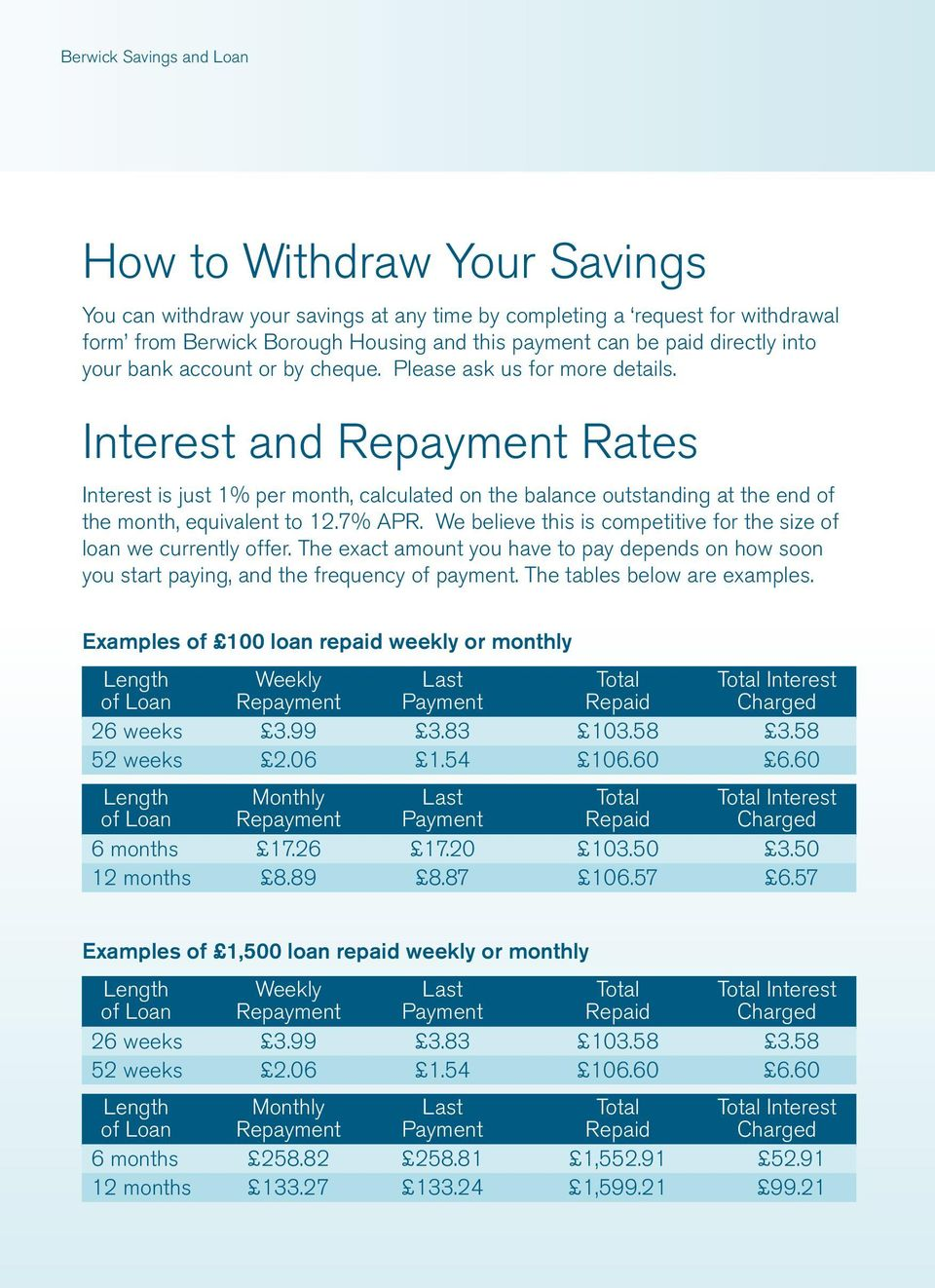 Interest and Repayment Rates Interest is just 1% per month, calculated on the balance outstanding at the end of the month, equivalent to 12.7% APR.