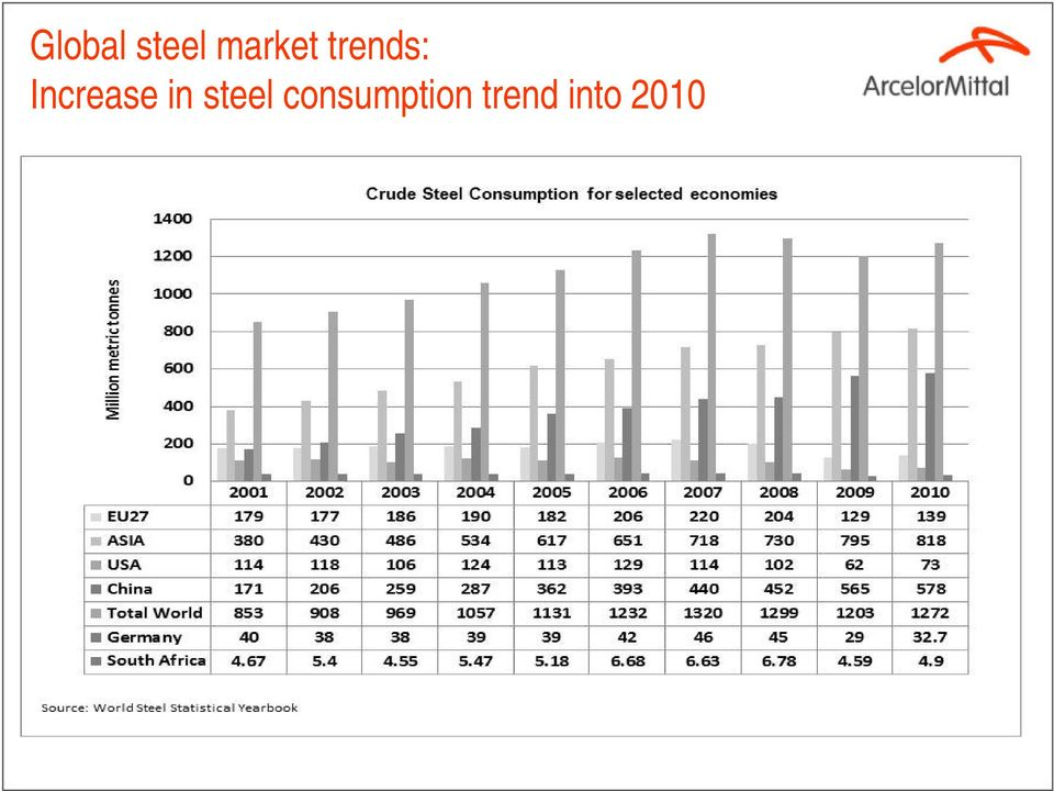 Increase in steel