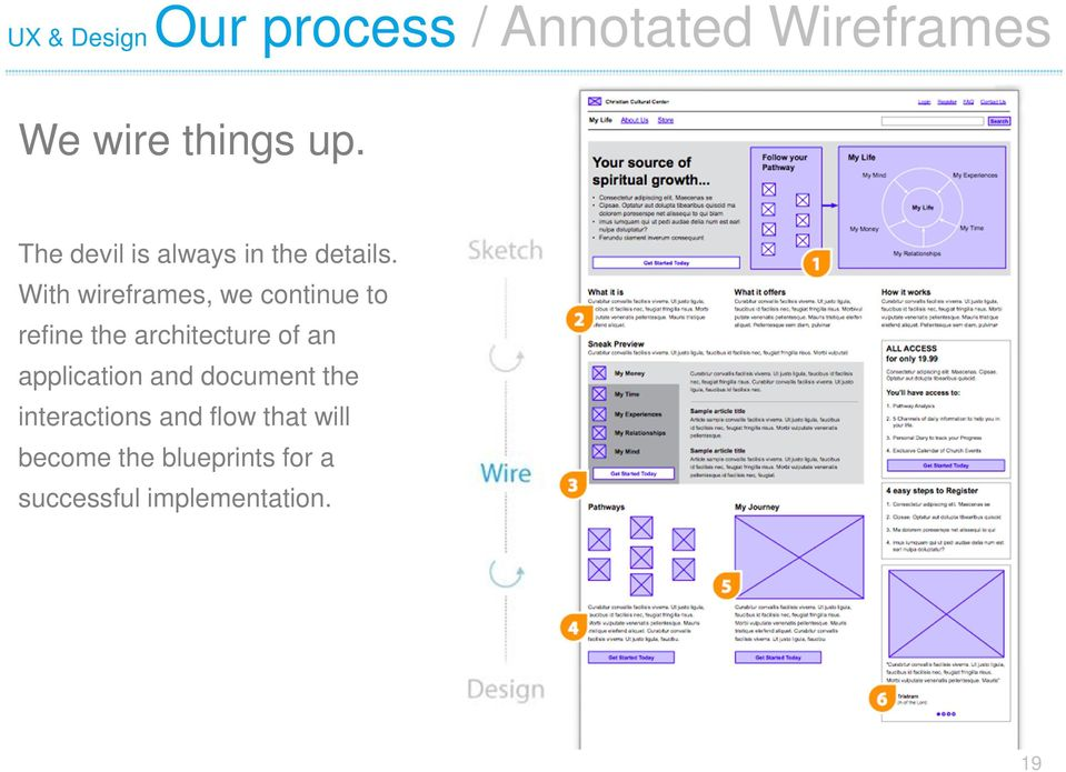 With wireframes, we continue to refine the architecture of an