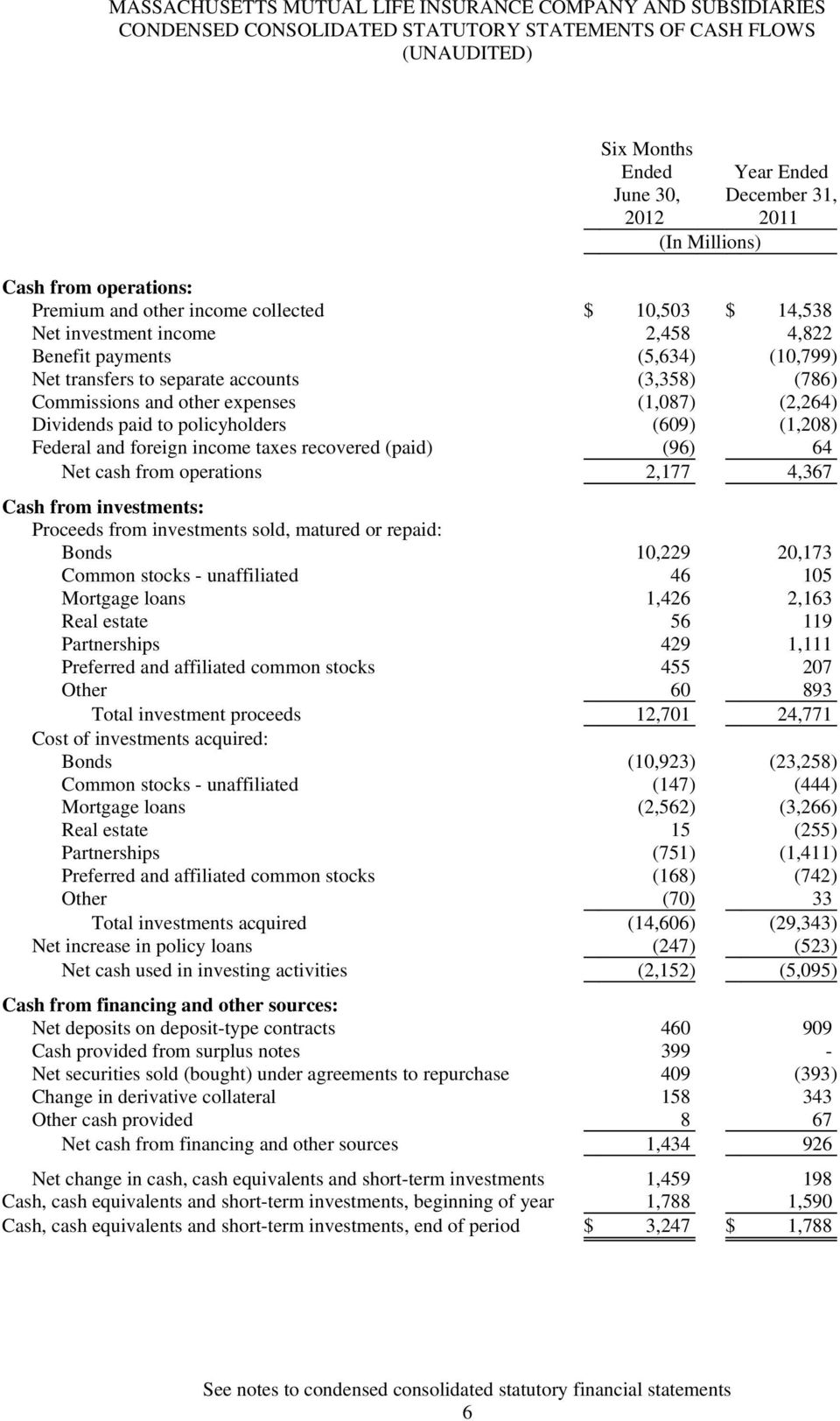 (1,208) Federal and foreign income taxes recovered (paid) (96) 64 Net cash from operations 2,177 4,367 Cash from investments: Proceeds from investments sold, matured or repaid: Bonds 10,229 20,173