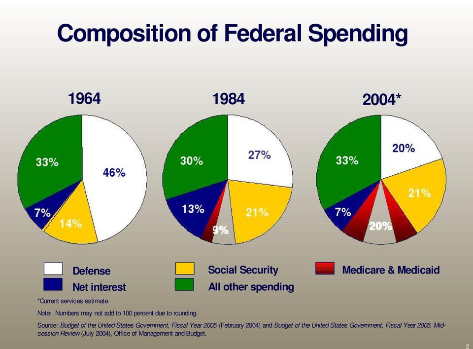 Social Security All other spending Medicare & Medicaid Source: Budget of the United States Government,