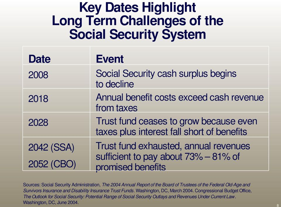 promised benefits Sources: Social Security Administration, The 2004 Annual Report of the Board of Trustees of the Federal Old-Age and Survivors Insurance and Disability Insurance Trust