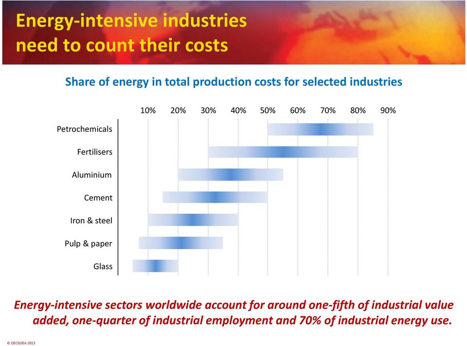 Cement Iron & steel Pulp & paper Glass Energy intensive sectors worldwide account for around one