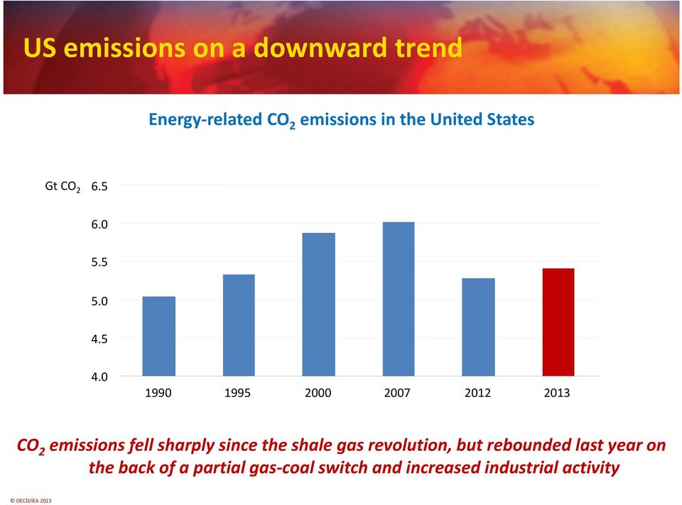 0 1990 1995 2000 2007 2012 2013 CO 2 emissions fell sharply since the shale