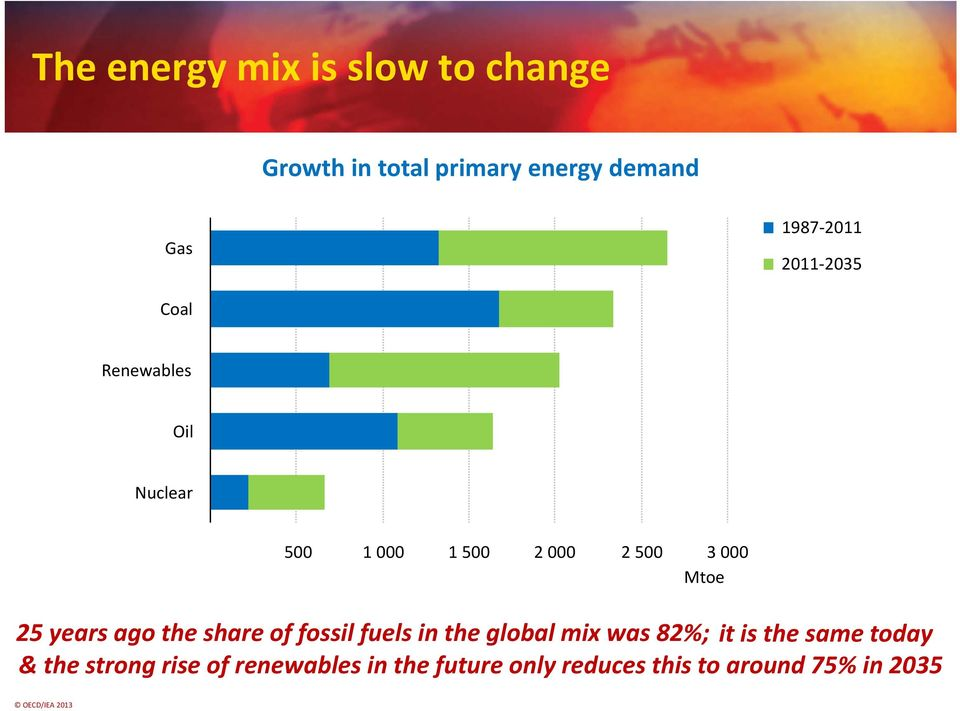 25 years ago the share of fossil fuels in the global mix was 82%; it is the same