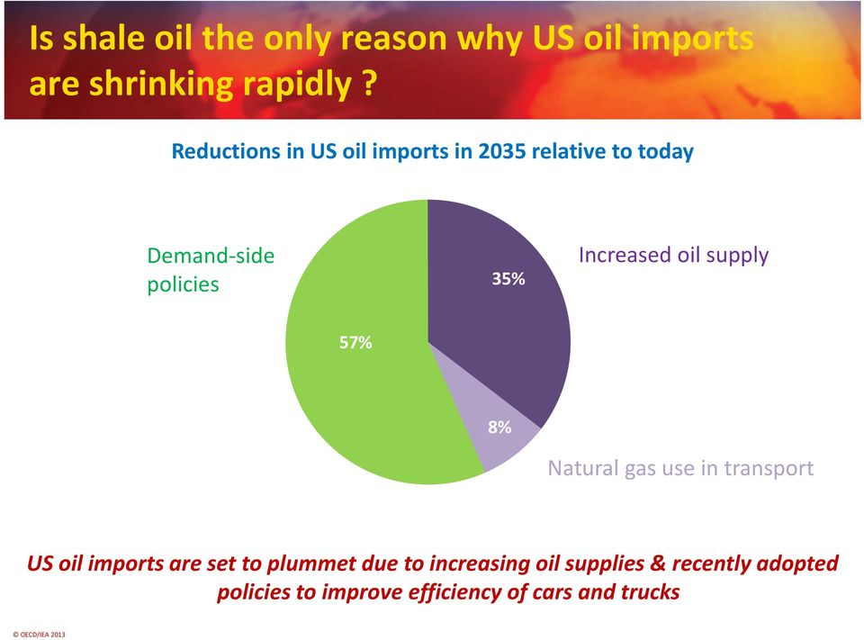Increased oil supply 57% 8% Natural gas use in transport US oil imports are set to