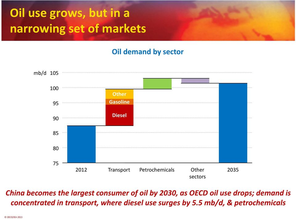Petrochemicals Other 2035 sectors China becomes the largest consumer of oil by 2030, as OECD