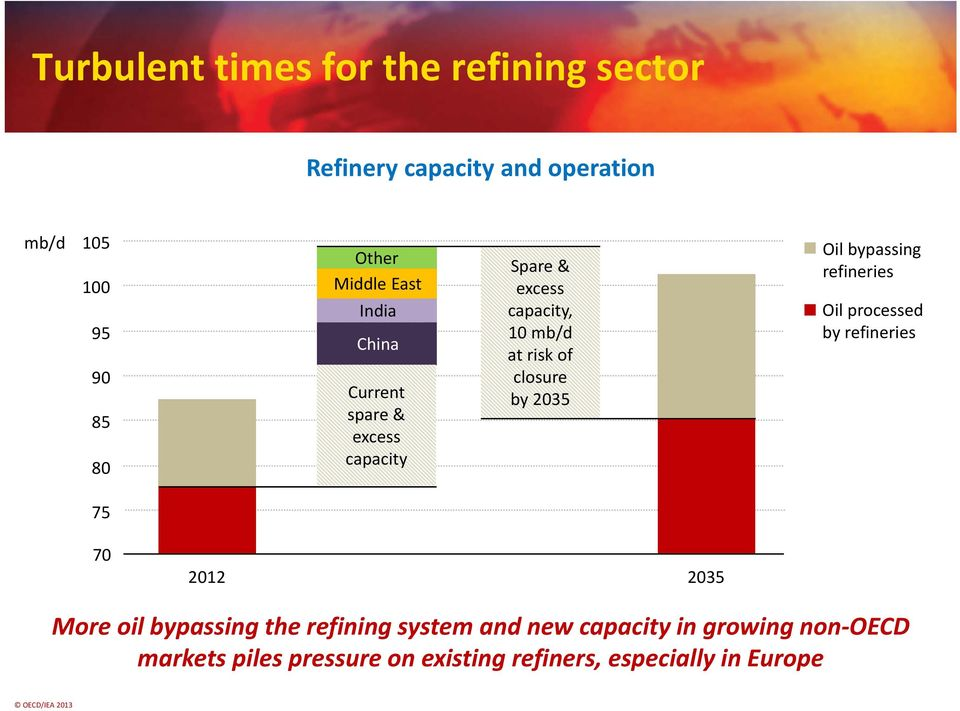 closure by 2035 Oil bypassing refineries Oil demand processed by refineries 75 70 2012 2035 More oil bypassing the