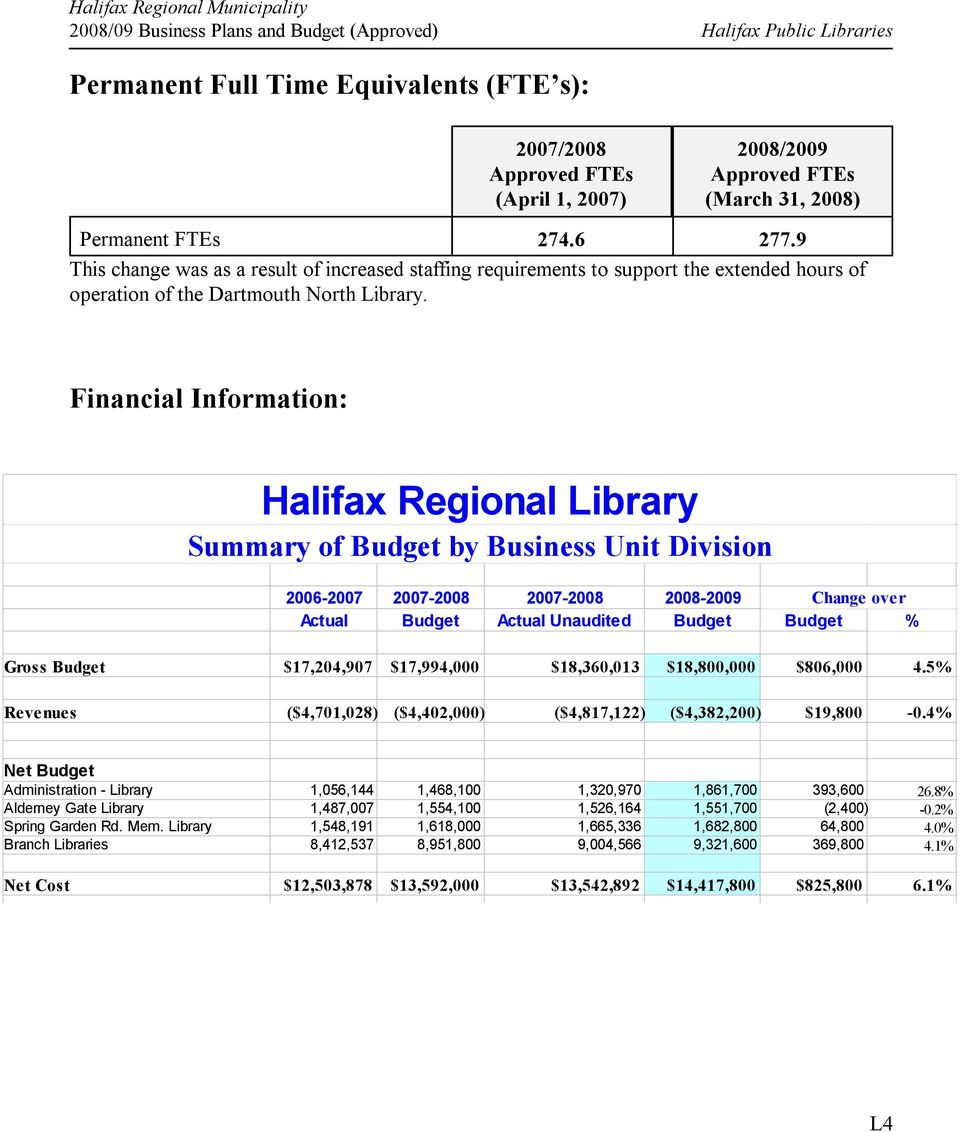 Financial Information: Halifax Regional Library Summary of Budget by Business Unit Division 2006 2007 2007 2008 2007 2008 2008 2009 Change over Actual Budget Actual Unaudited Budget Budget % Gross