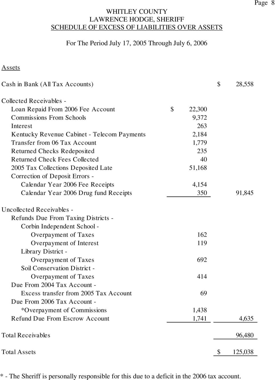 51,168 Correction of Deposit Errors - Calendar Year 2006 Fee Receipts 4,154 Calendar Year 2006 Drug fund Receipts 350 91,845 Uncollected Receivables - Refunds Due From Taxing Districts - Corbin
