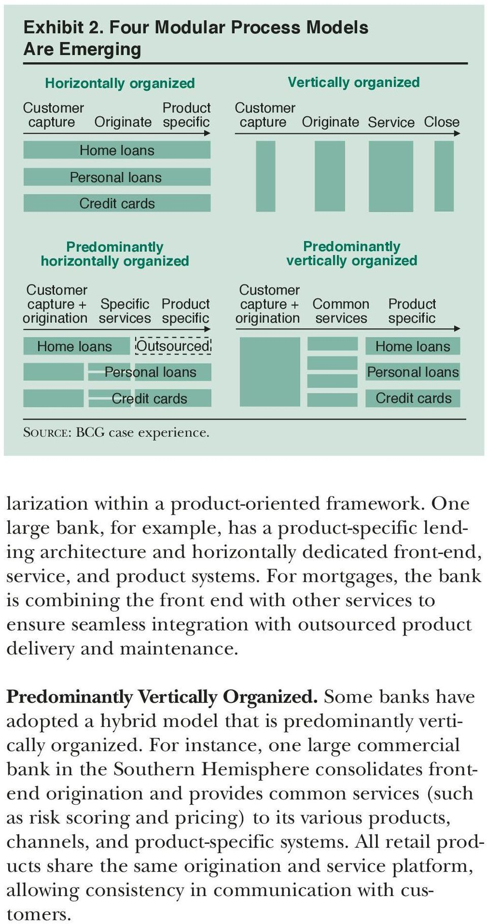 horizontally organized capture + origination Home loans Specific services specific Outsourced Personal loans Credit cards capture + origination Predominantly vertically organized Common services