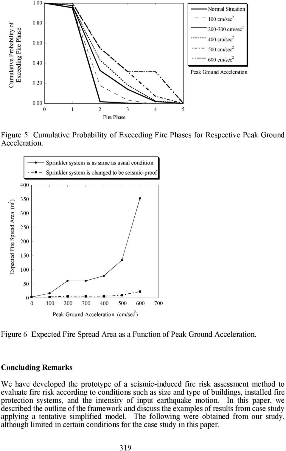 00 0 1 2 3 4 5 Fire Phase Figure 5 Cumulative Probability of Exceeding Fire Phases for Respective Peak Ground Acceleration.
