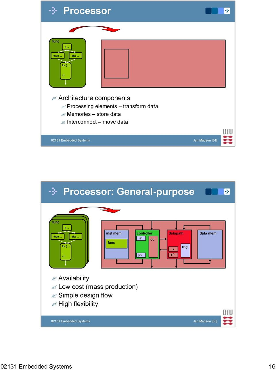 02131 Embedded Systems Jan Madsen [34] Processor: General-purpose if... then... else... for {.