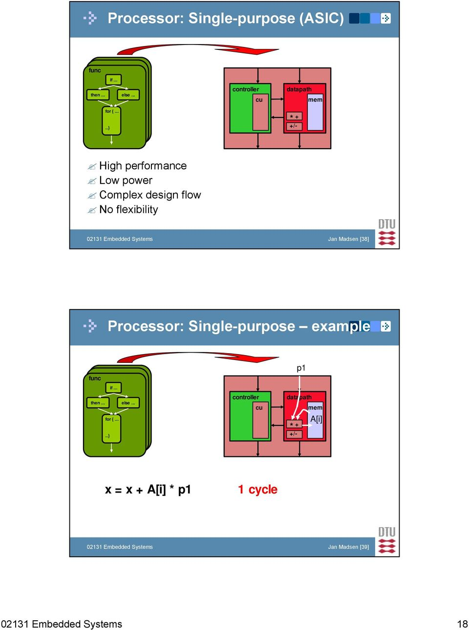 flexibility 02131 Embedded Systems Jan Madsen [38] Processor: Single-purpose example if... then.