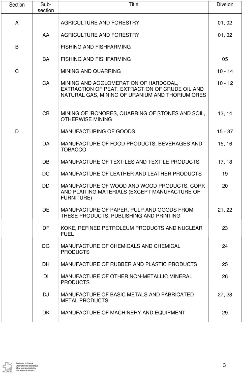 MANUFACTURING OF GOODS 15-37 DA MANUFACTURE OF FOOD PRODUCTS, BEVERAGES AND TOBACCO 15, 16 DB MANUFACTURE OF TEXTILES AND TEXTILE PRODUCTS 17, 18 DC MANUFACTURE OF LEATHER AND LEATHER PRODUCTS 19 DD