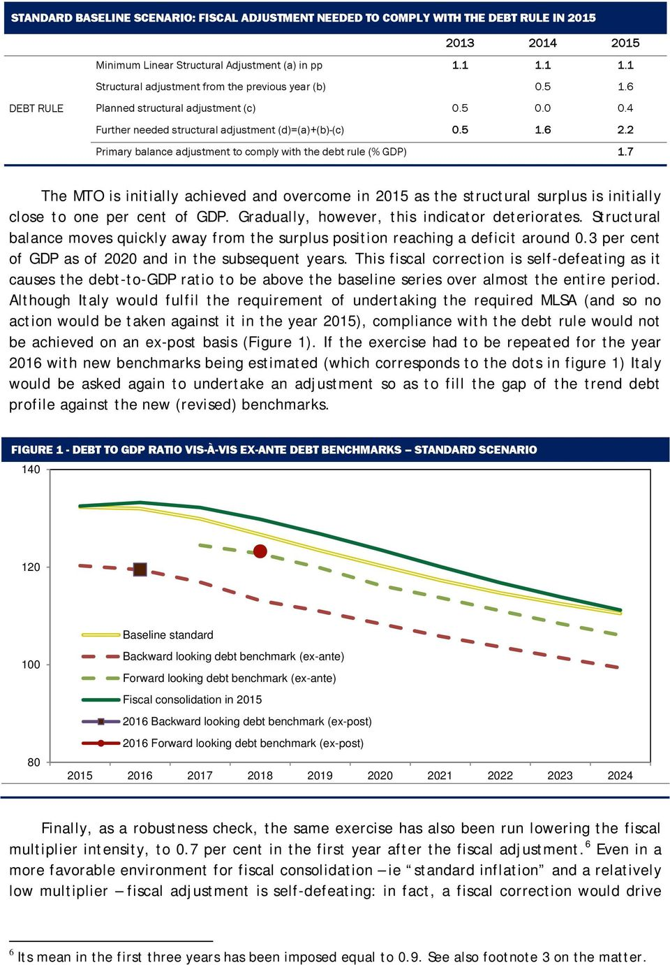 2 Primary balance adjustment to comply with the debt rule (% GDP) 1.7 The MTO is initially achieved and overcome in 2015 as the structural surplus is initially close to one per cent of GDP.