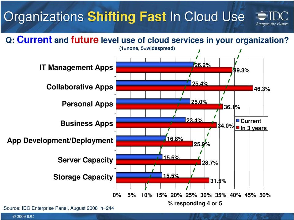 1% Business Apps 23.4% 34.0% Current In 3 years App Development/Deployment Server Capacity Storage Capacity 16.8% 15.