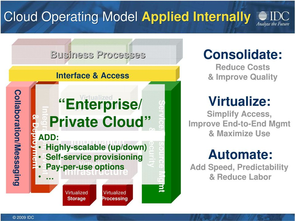 Highly-scalable (up/down) Self-service provisioning Pay-per-use options Infrastructure Processing Service/Resource Mgmt