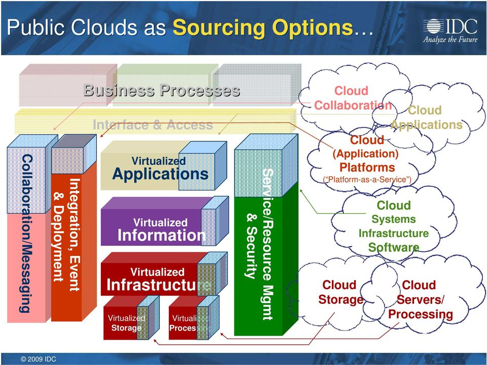 Processing Service/Resource Mgmt & Security Collaboration (Application) Platforms (