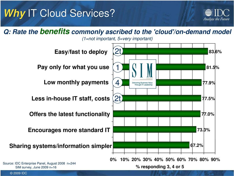 Pay only for what you use Low monthly payments Less in-house IT staff, costs 2t 1 4 2t 83.6% 81.5% 77.9% 77.