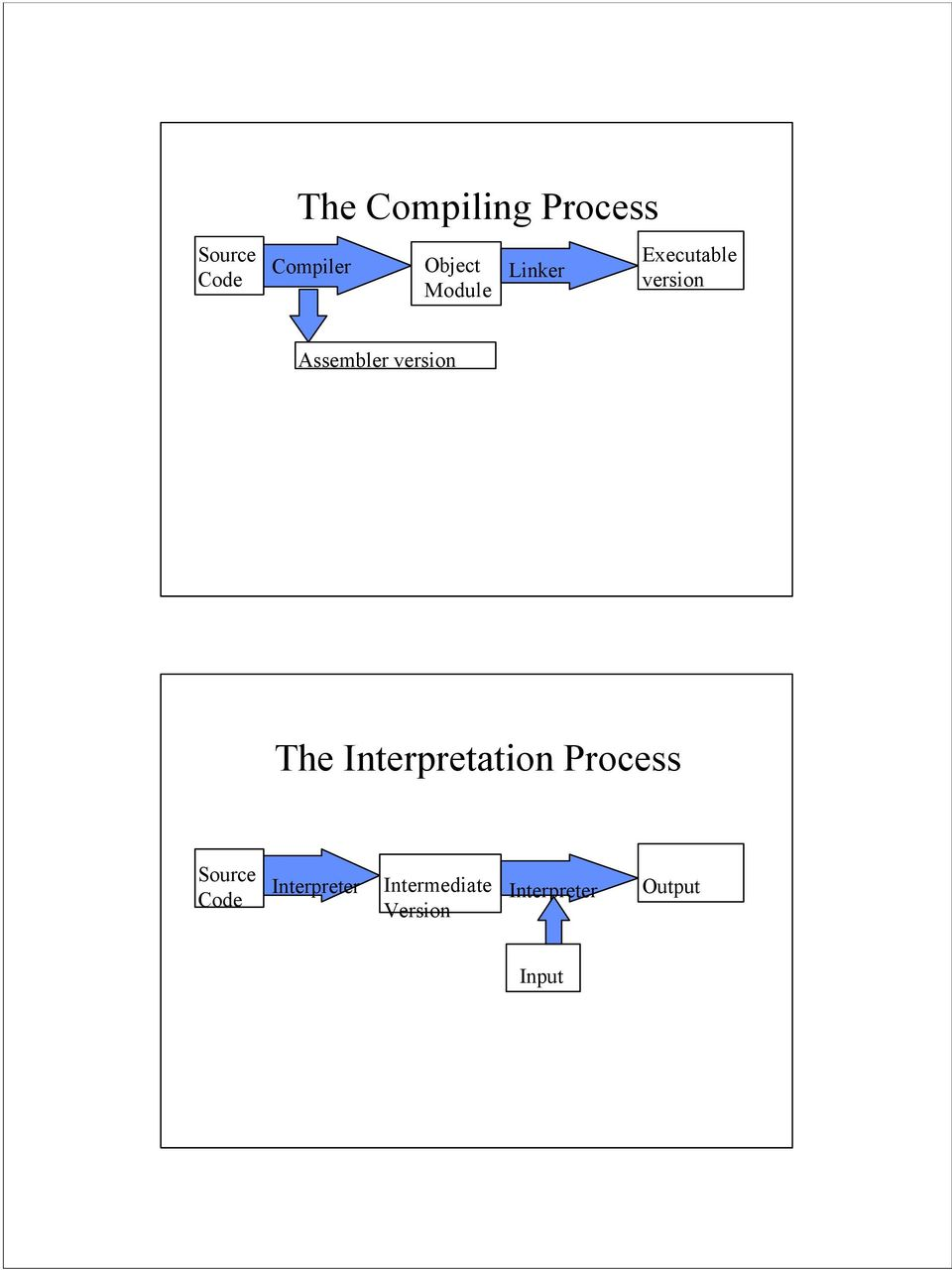 version The Interpretation Process Source Code