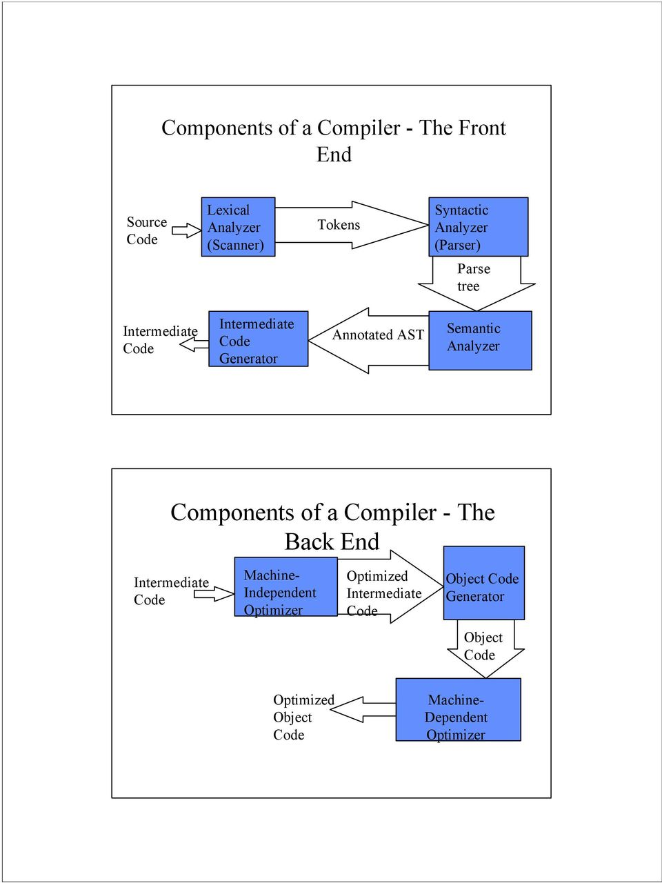 Analyzer Components of a Compiler - The Back End Intermediate Code Machine- Independent Optimizer