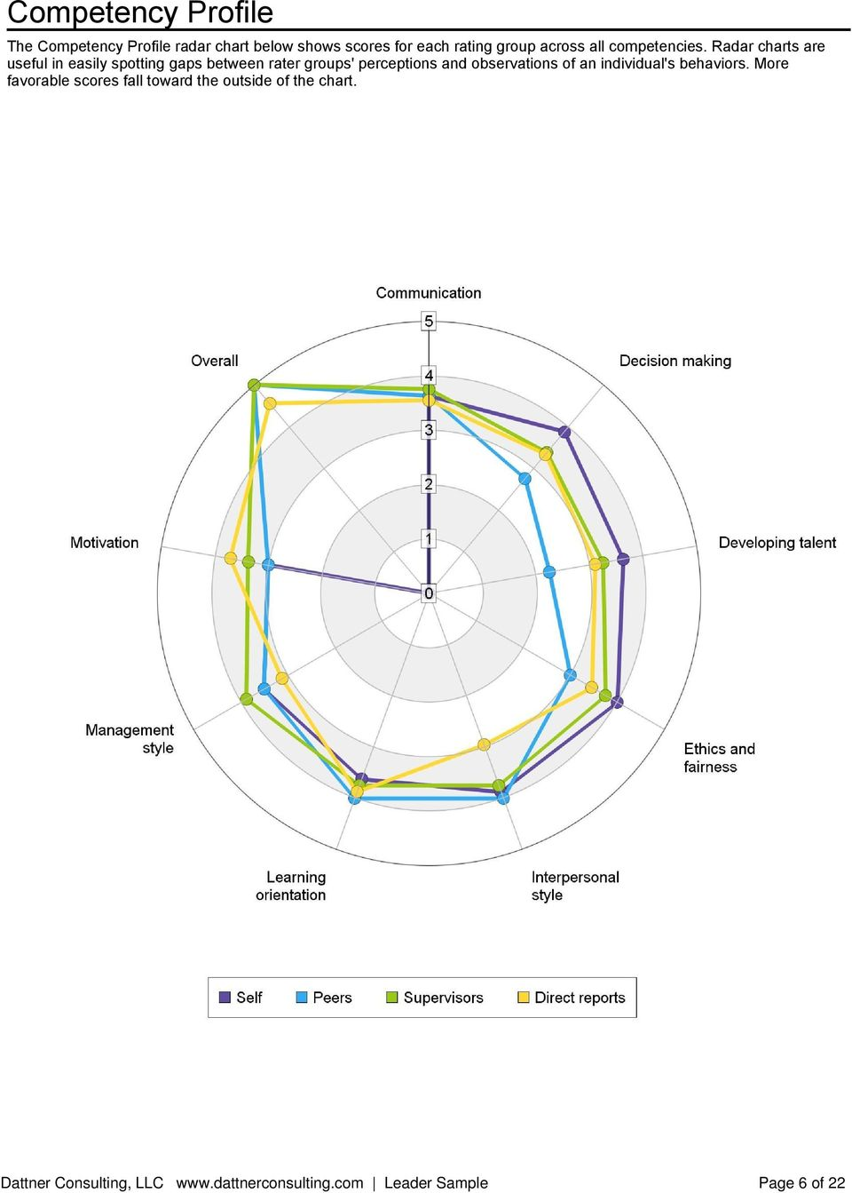 Radar charts are useful in easily spotting gaps between rater groups'
