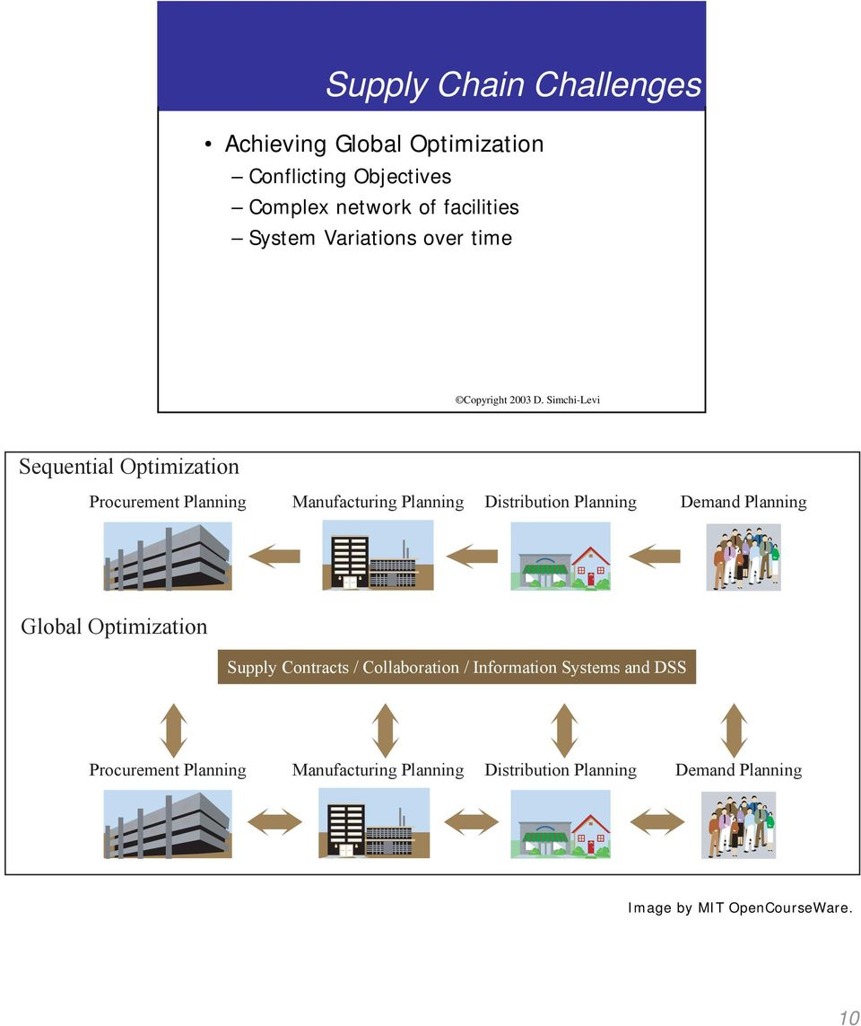 Planning Demand Planning Global Optimization Supply Contracts / Collaboration / Information Systems and DSS