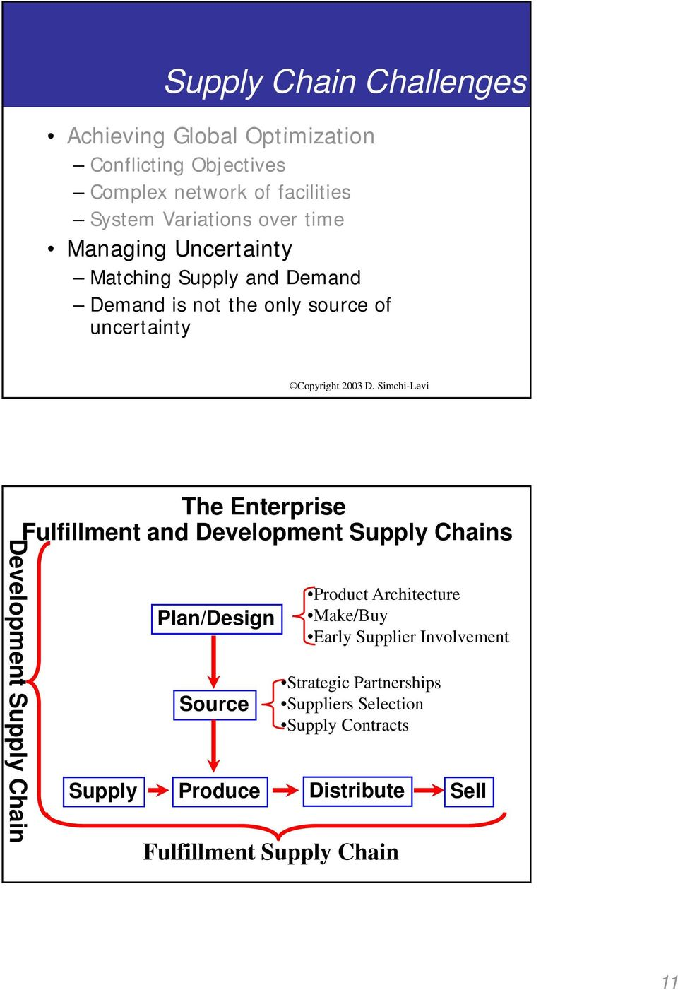 Fulfillment and Development Supply Chains Develop pment Supply Chain Plan/Design Source Product Architecture Make/Buy Early