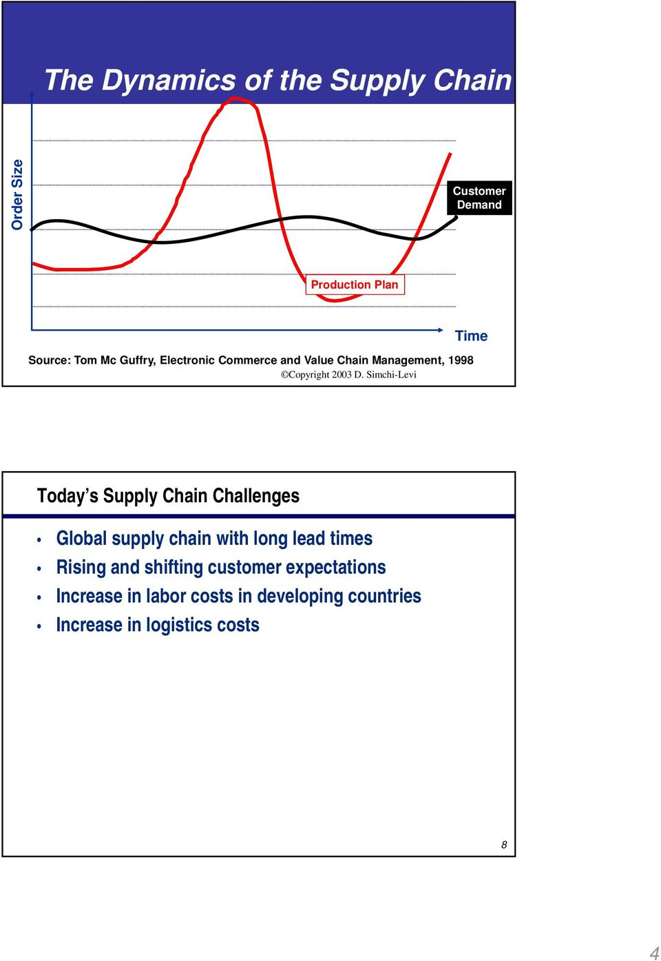 Chain Challenges Global supply chain with long lead times Rising and shifting customer