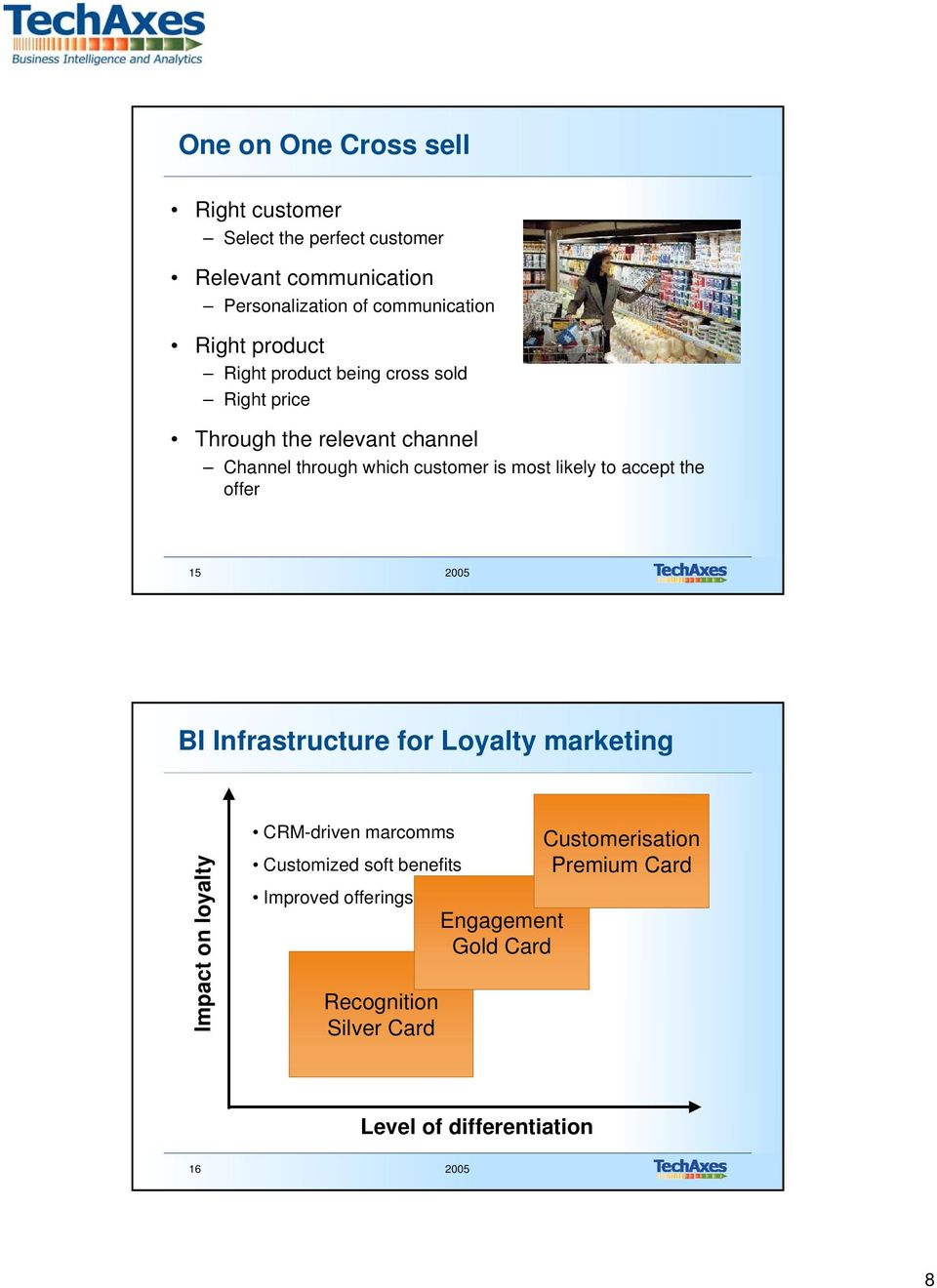likely to accept the offer 15 2005 BI Infrastructure for Loyalty marketing Impact on loyalty CRM-driven marcomms Customized