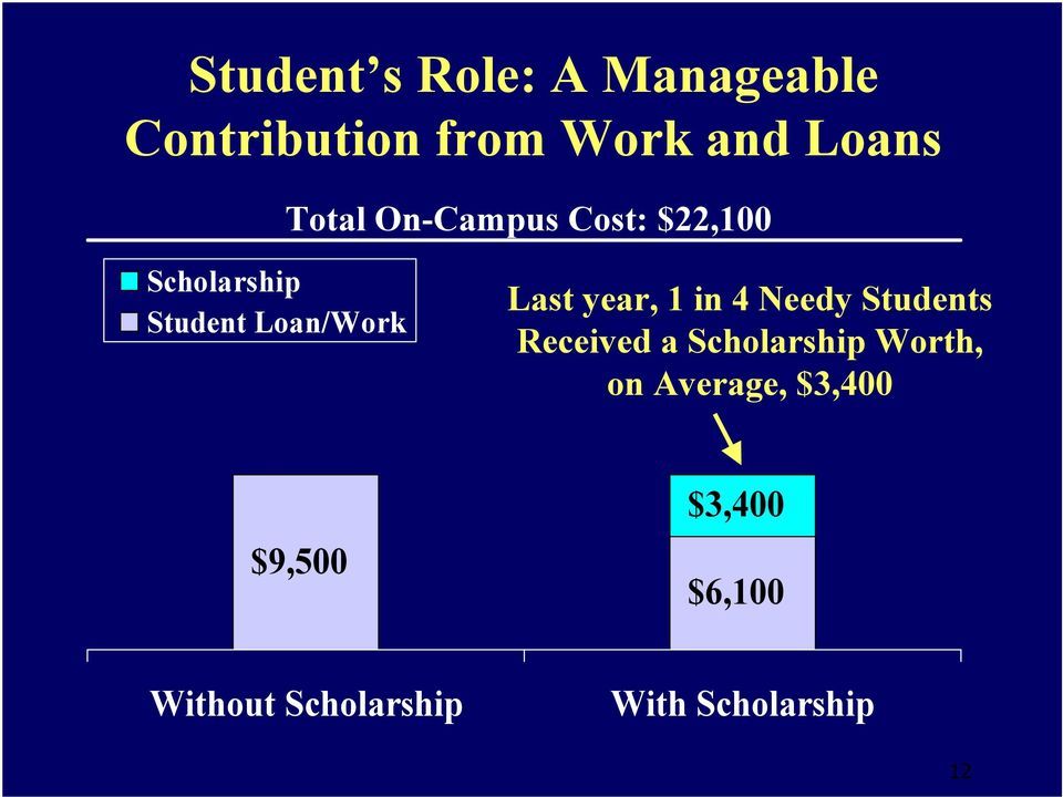 year, 1 in 4 Needy Students Received a Scholarship Worth, on