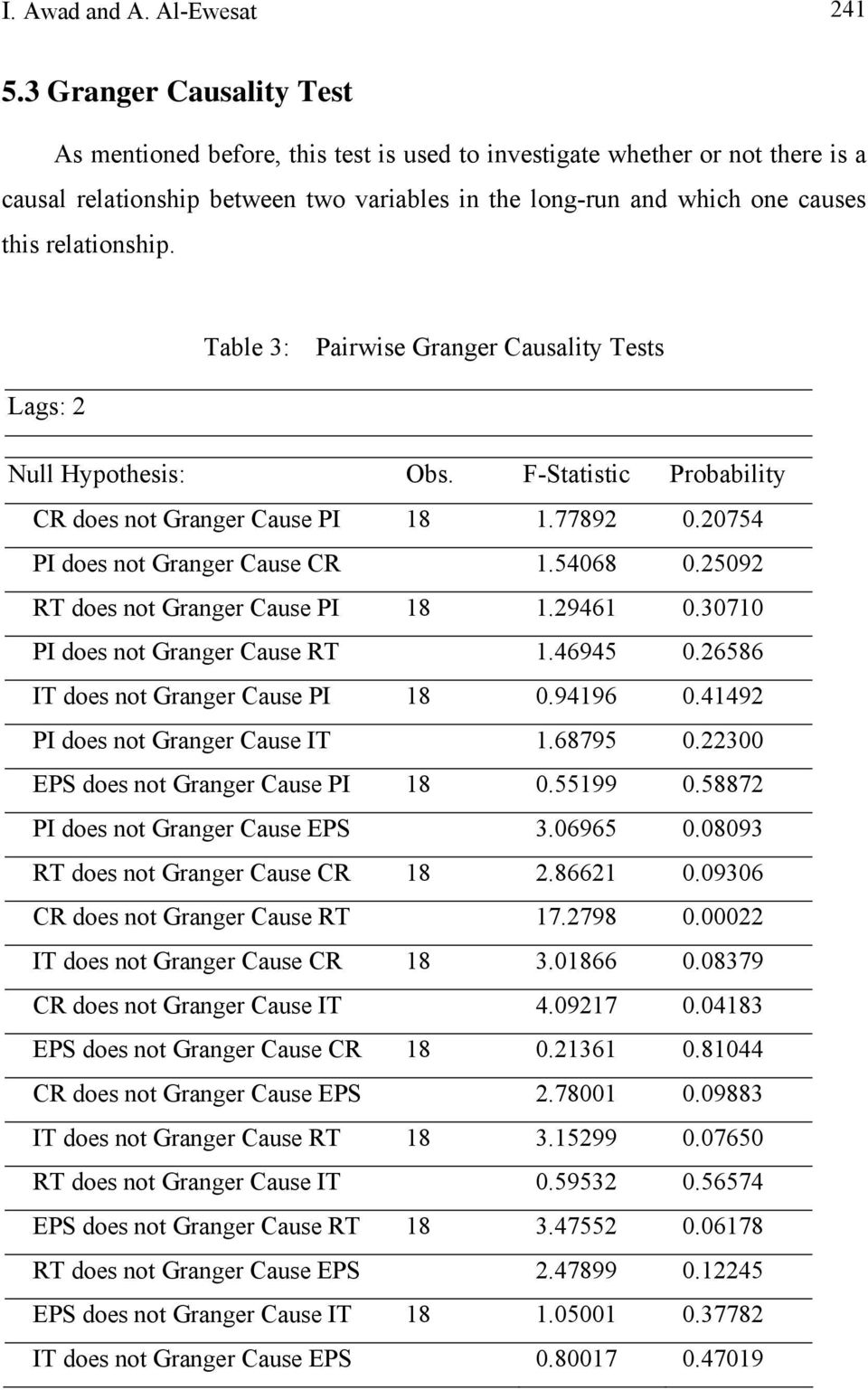 relationship. Table 3: Pairwise Granger Causality Tests Lags: 2 Null Hypothesis: Obs. F-Statistic Probability CR does not Granger Cause PI 18 1.77892 0.20754 PI does not Granger Cause CR 1.54068 0.