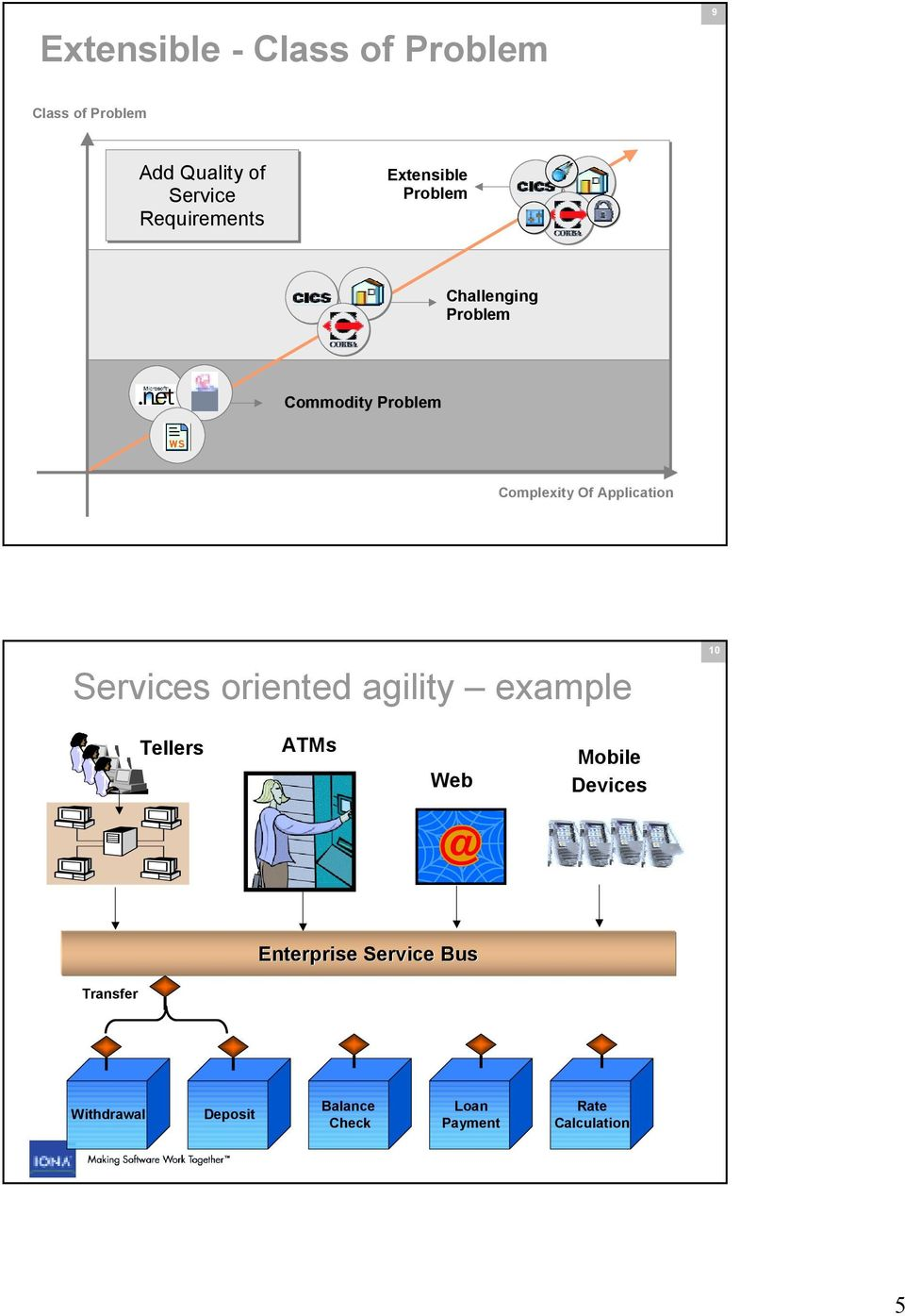 Application Services oriented agility example 10 Tellers ATMs Web Mobile Devices