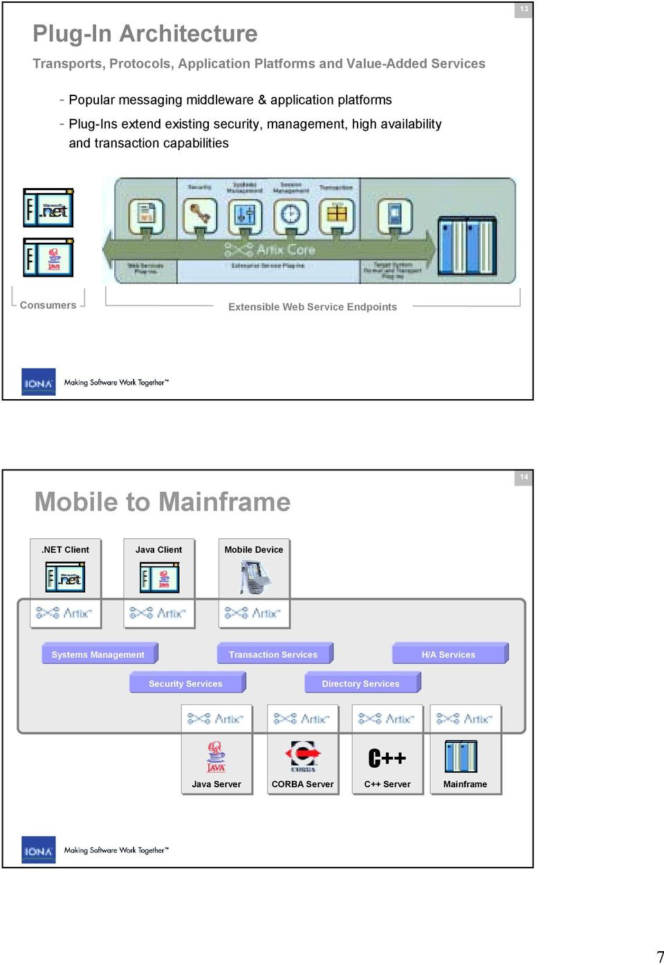 Extensible Web Service Endpoints Mobile to Mainframe 14.