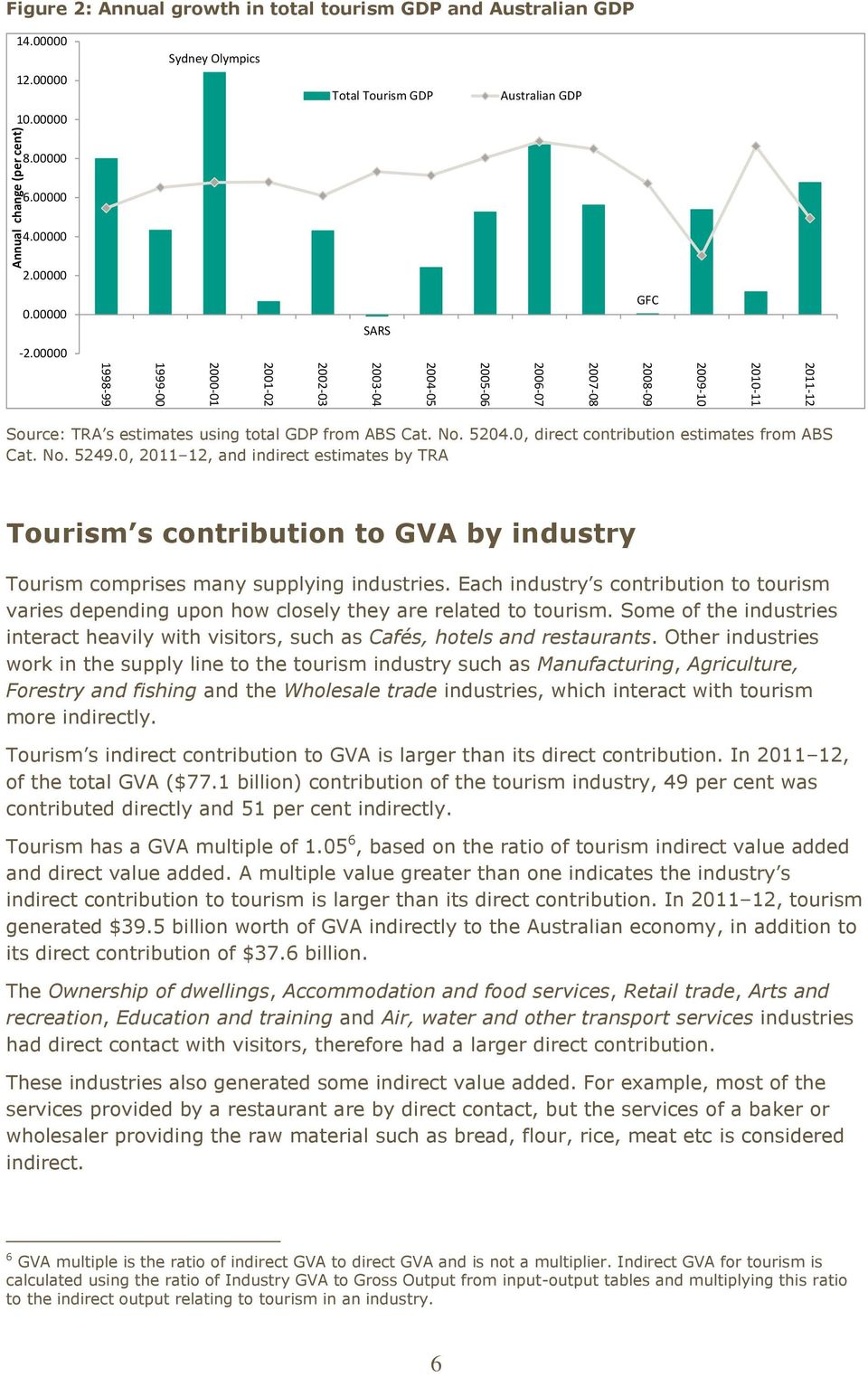 0, direct contribution estimates from ABS Cat. No. 5249.0, 2011 12, and indirect estimates by TRA Tourism s contribution to GVA by industry Tourism comprises many supplying industries.
