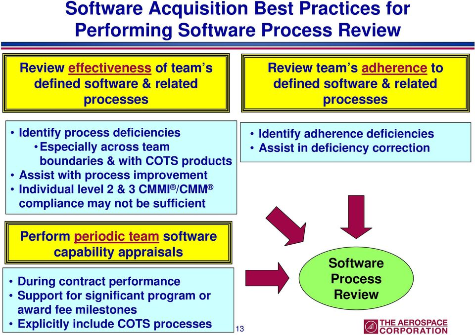 improvement Individual level 2 & 3 CMMI /CMM compliance may not be sufficient Identify adherence deficiencies Assist in deficiency correction Perform periodic