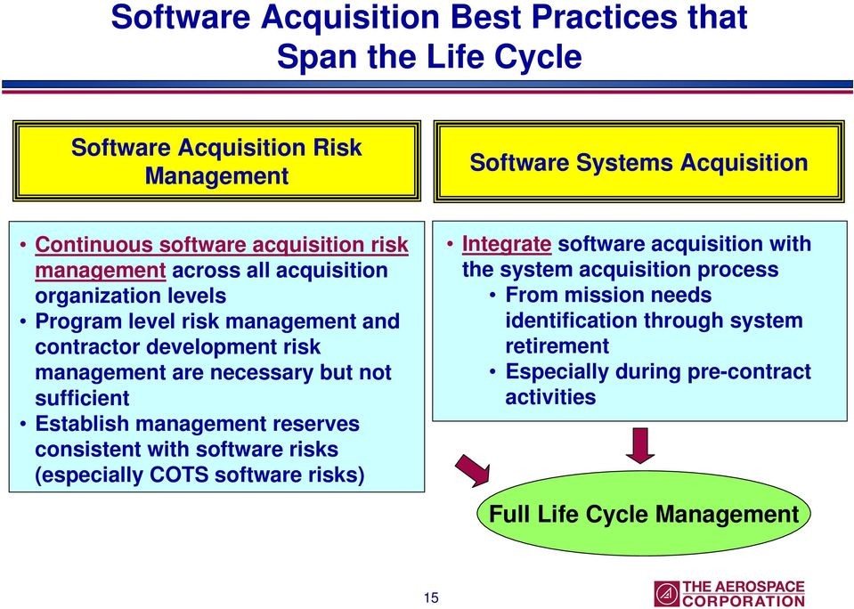necessary but not sufficient Establish management reserves consistent with software risks (especially COTS software risks) Integrate software acquisition